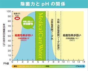 グラフ:除菌力とpHの関係