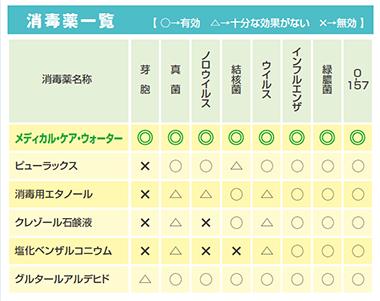 表:消毒薬一覧